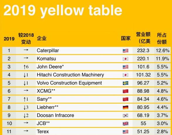 Yellow Table 全球工程机械制造商50强排行榜新鲜出炉