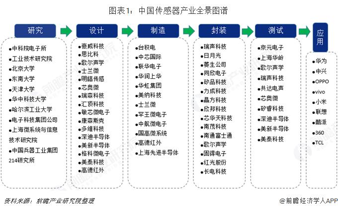 拋光機械2019年中國傳感器產業全景圖譜