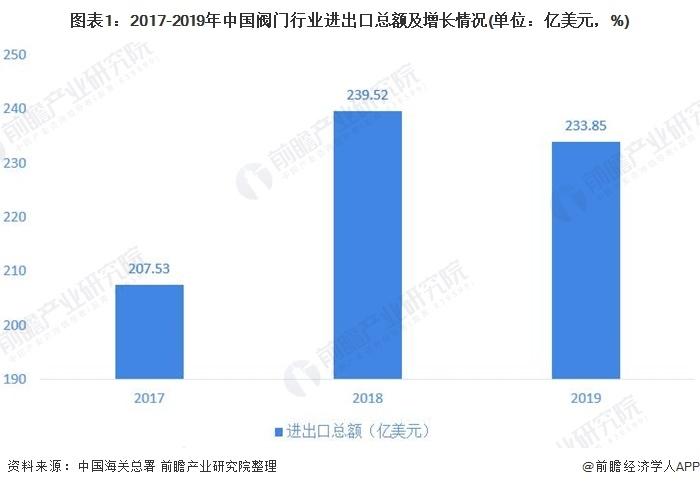 圖表1:2017-2019年中國閥門行業進出口總額及增長情況(單位:億美元,%)